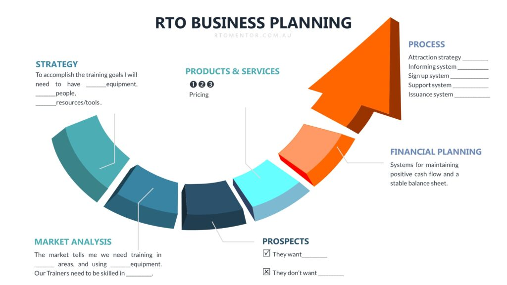 RTO Business plan RTO Mentor